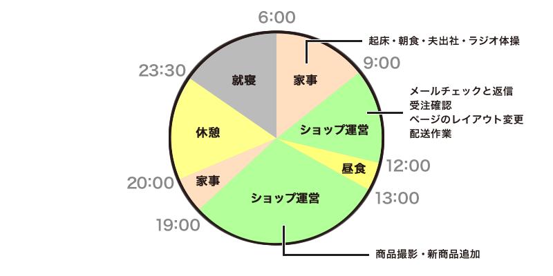 小藤さん 1日のスケジュール