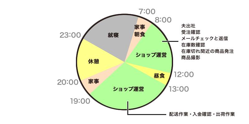 上山さん 1日のスケジュール