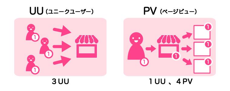 訪問者数の指標について