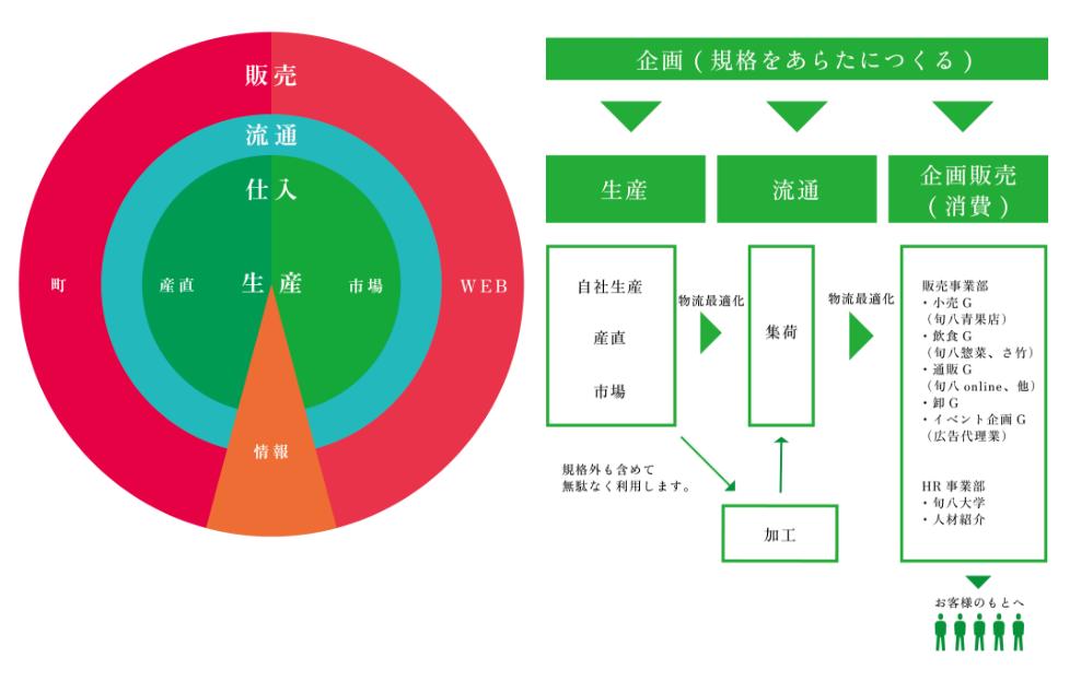 株式会社アグリゲートの現在の事業展開図