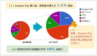 流通額が昨年比100%アップ!【Amazon Pay】導入店舗さまの利用実績をご紹介