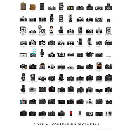 Pop Chart Labの歴代有名カメラが並ぶポスター